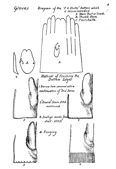 parts-of-a-glove